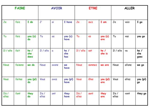 Revision table: être, avoir, aller and faire