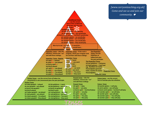 Family Assessment pyramid - laminate and build it!