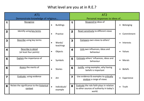 Basic Religious Education levels summary