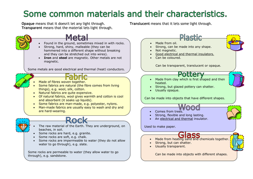 Material Properties Table Mat Or Poster By Barbarathompson
