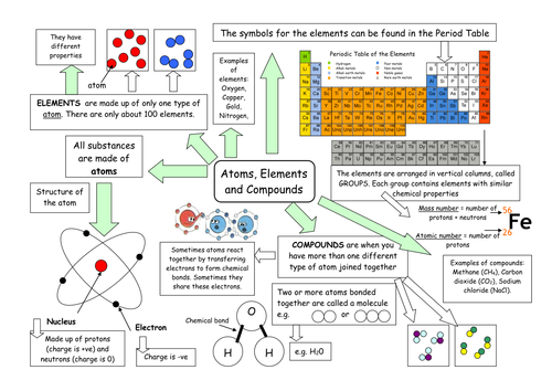 Atoms elements and compounds mindmap by whitney77 Teaching – Elements and Compounds Worksheet