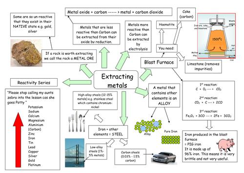 Extracting metals concept map