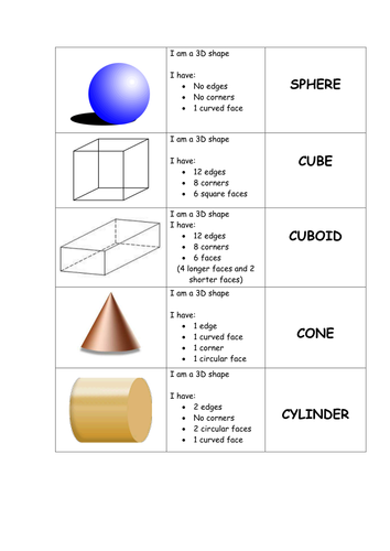 match 2d 3d shapes to names descriptions by gepocock teaching resources. Black Bedroom Furniture Sets. Home Design Ideas