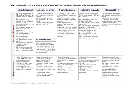 Risk Assessment for SEN & Practical Activities