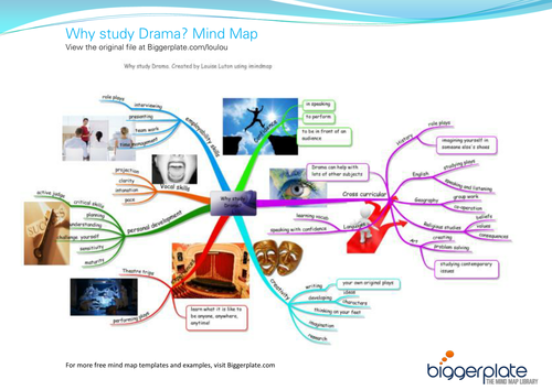 Why Study Drama Free Mind Map By Biggerplate Teaching Resources Tes