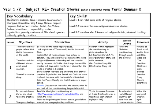 RE The creation story worksheet by ruthbentham - Teaching Resources ...