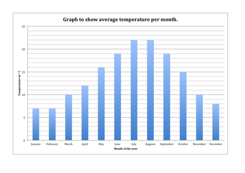 Temperature graph by mbird - Teaching Resources - Tes