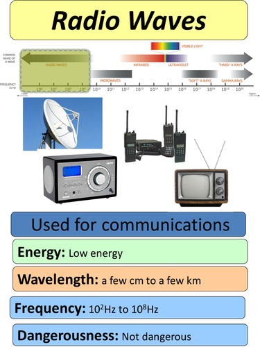Electromagnetic Spectrum Information Cards