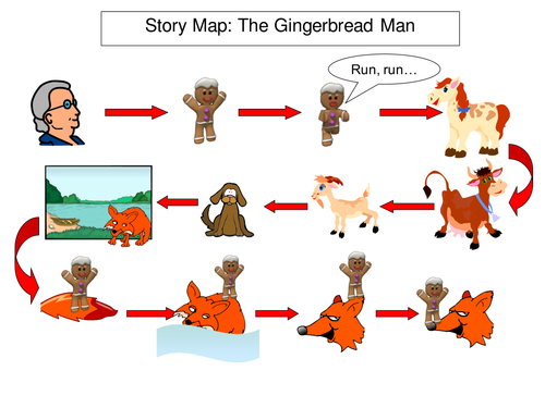 gingerbread man story map template - traditional tales iwb story maps by bevevans22 teaching