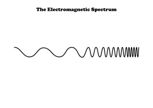 aqa gcse physics p1 electromagnetic spectrum em by lauh88 ... blank electromagnetic spectrum diagram blank pool table diagram #3