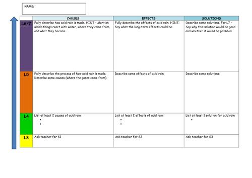 Acid Rain Powerpoint Worksheet by lilbeetle Teaching – Acid Rain Worksheet