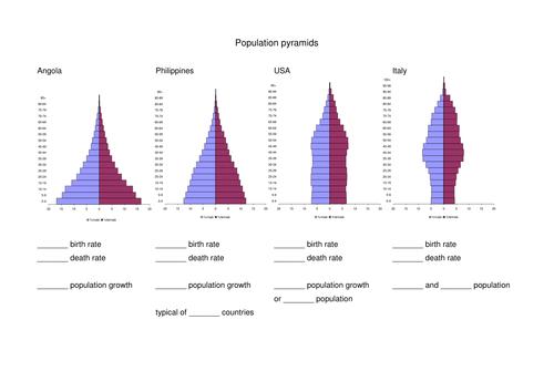 Worksheets Population Pyramid Worksheet population pyramids worksheet gcse statistics by kmbheck teaching resources tes