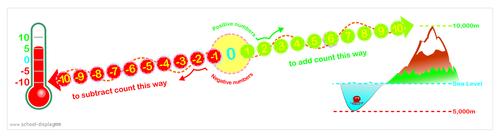 Maths negative/positive number line
