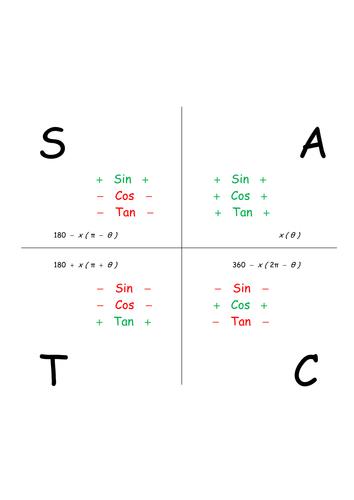 Astc Diagram By Mpatel777 Teaching Resources Tes