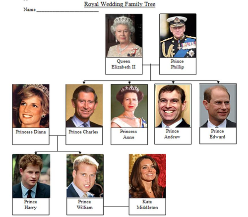 simple royal family tree by learning mind teaching resources tes. Black Bedroom Furniture Sets. Home Design Ideas