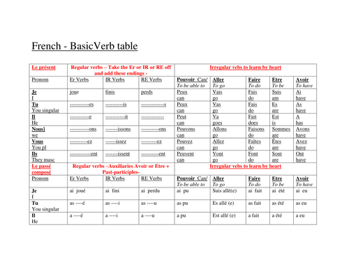 Basic French Verb Table Present Perfect Future By
