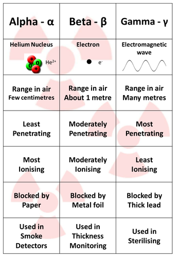 Radiation / Radioactivity Cardsort