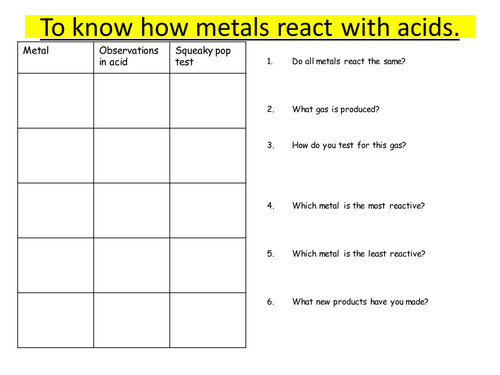 Reactions Of Metals And Acid By Lrcathcart Teaching