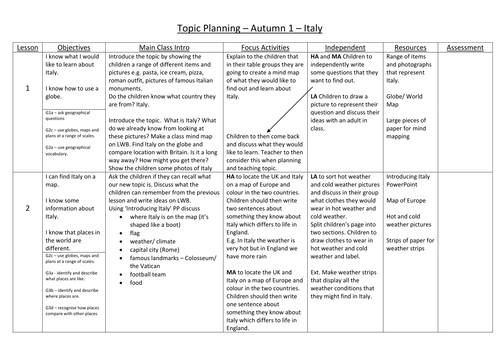 Italy and the Romans Topic Planning Year 2