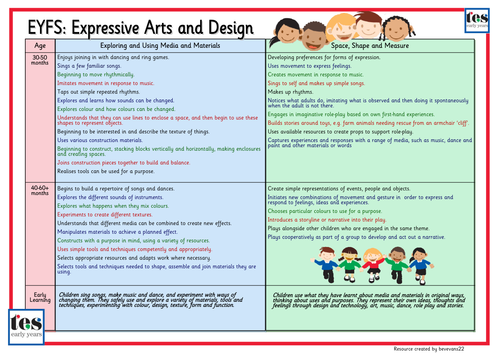 eyfs expressive arts framework resources teaching pdf tes learning objectives early activities years height