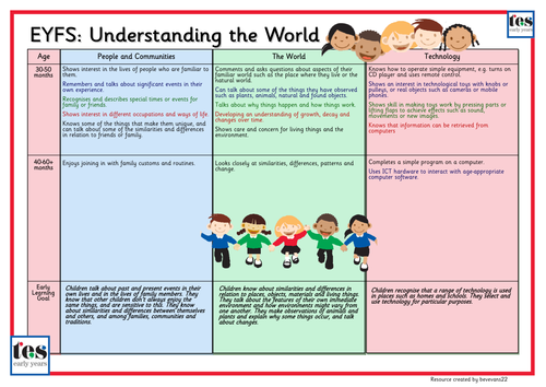 Classroom Decoration Free Download ~ Eyfs framework understanding of the world by
