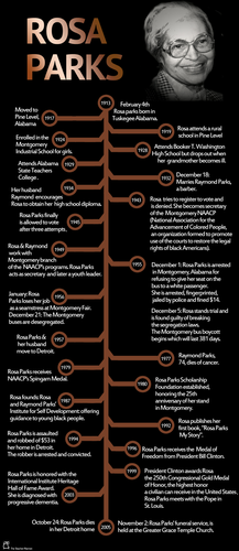 Timeline of Rosa Parks\' Life by Haggle - Teaching Resources - Tes