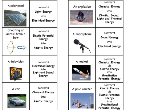 Energy transfers card sort