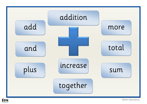 Maths Operation Posters