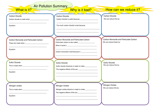 Air Pollution Causes And Effects Storyboards By Indigoandviolet