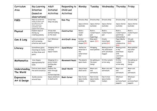 EYFS Lesson plan template by noaddedsugar Teaching Resources TES – Elementary Lesson Plan Template