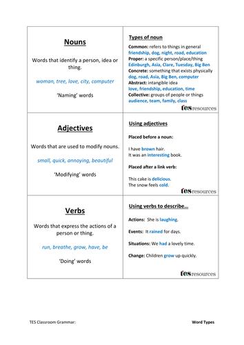 Grammar Basics Flashcards