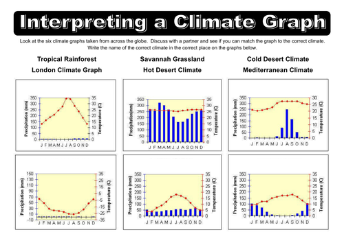 World Biome Climate Graphs by dazayling Teaching Resources TES – Climate Worksheet