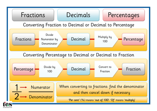 Equivalent fractions decimals percentages by EcoLady Teaching – Fractions Decimals and Percentages Worksheets Ks3