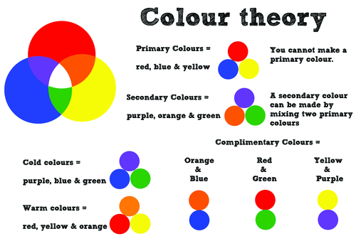 Colour Wheel Theory Poster By Justanotherartist