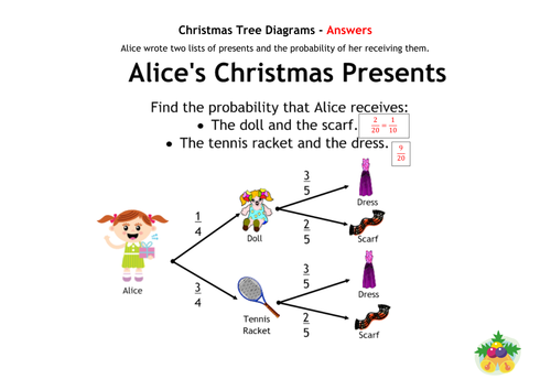 Christmas Tree Diagrams by alutwyche - Teaching Resources - Tes