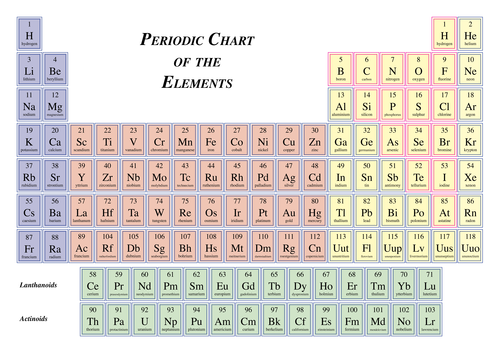 Up To Date Periodic Table Teaching Resources