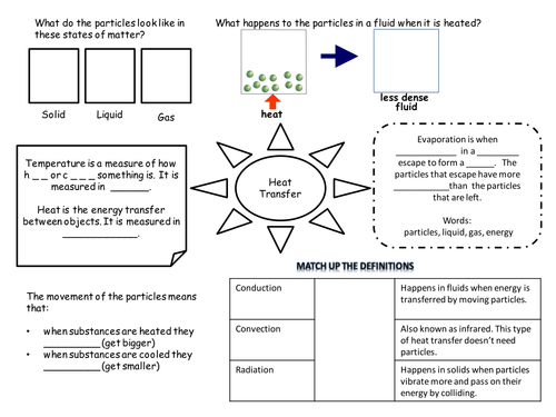 8I Heat transfer revision mind map by Hazel86 Teaching Resources – Heat Transfer Worksheets