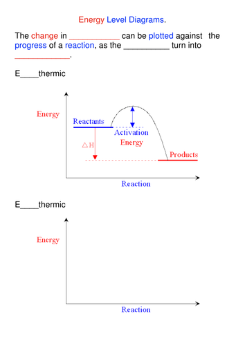 Energy Level Diagrams - Worksheet by blinkinsmart - Teaching ...