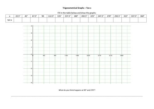 Trig Graph Transformations Worksheet By Fionajones88 Teaching