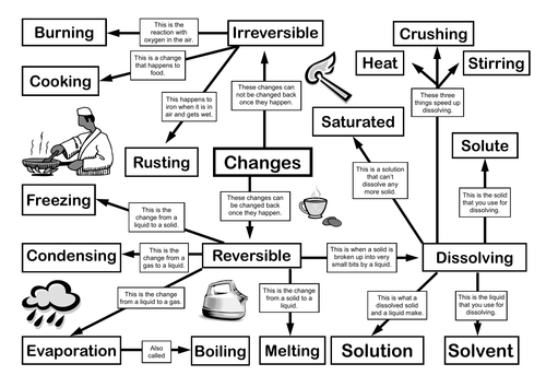Reversible and Irreversible Changes Mind Map