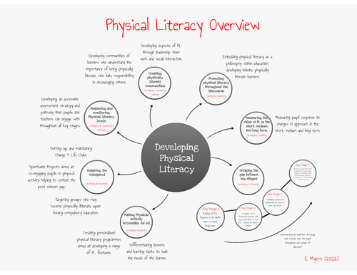 Physical Literacy Overview [PE Scholar] by lizzymyers