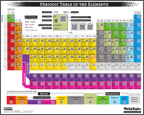 Huge interactive Periodic Table - Wall Display