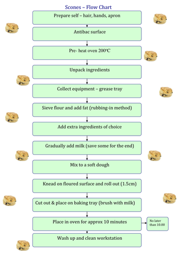 Flow Charts For Basic Baking By Prismbreak Teaching Resources Tes