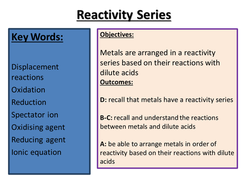 Reactivity series of metals by tahnia teaching resources tes urtaz Images