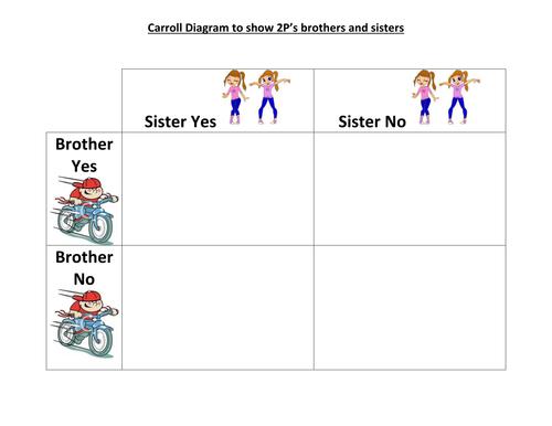 Carroll diagram interactive lesson