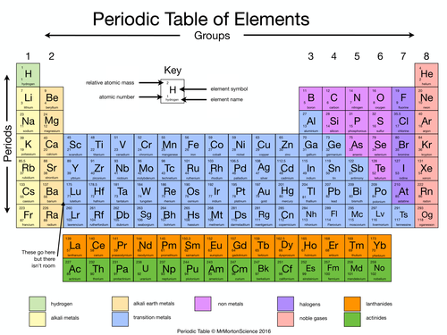 Simplified Periodic Table By Rahmich Teaching Resources Tes