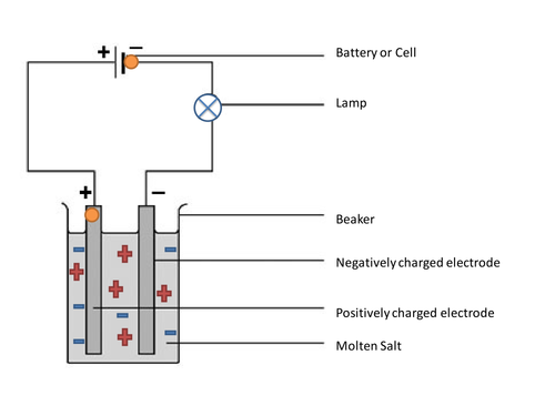 Electrolysis Animation