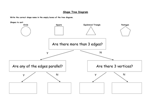 Shape Tree Diagram Sort and Classify by stub484 Teaching – Tree Diagrams Worksheet