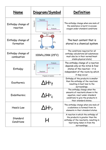 7.4 Hess's Law
