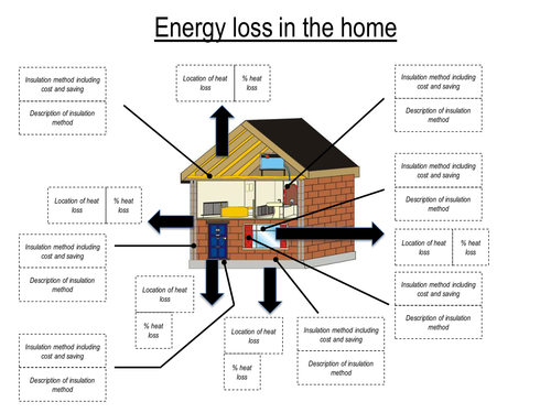Insulating the home worksheet by How can you reduce heat loss in a house